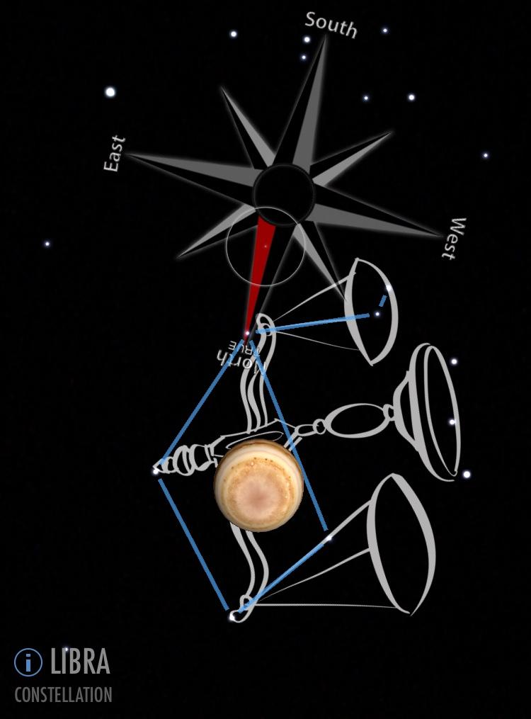 Jupiter in Libra diagram representing Vedic astrology