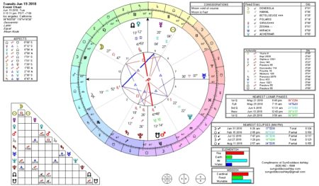 Current Astrological Weather Transits: Mars-Venus Opposition